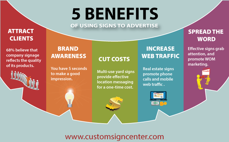 5 benefits of realestate signage info graphic